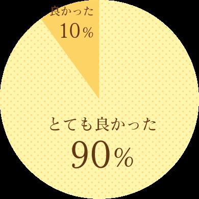 とても良かった90%