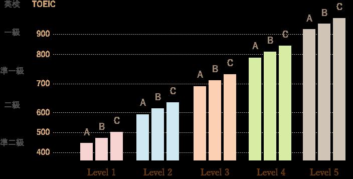 レベルを表すグラフ