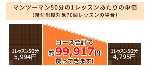 コース合計で約99,917円戻ってきます